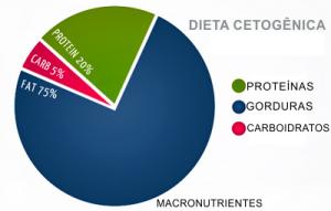 Dieta cetogênica: níveis de macro-nutrientes