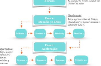Mapa das etapas e passos do Código Emagrecer de Vez